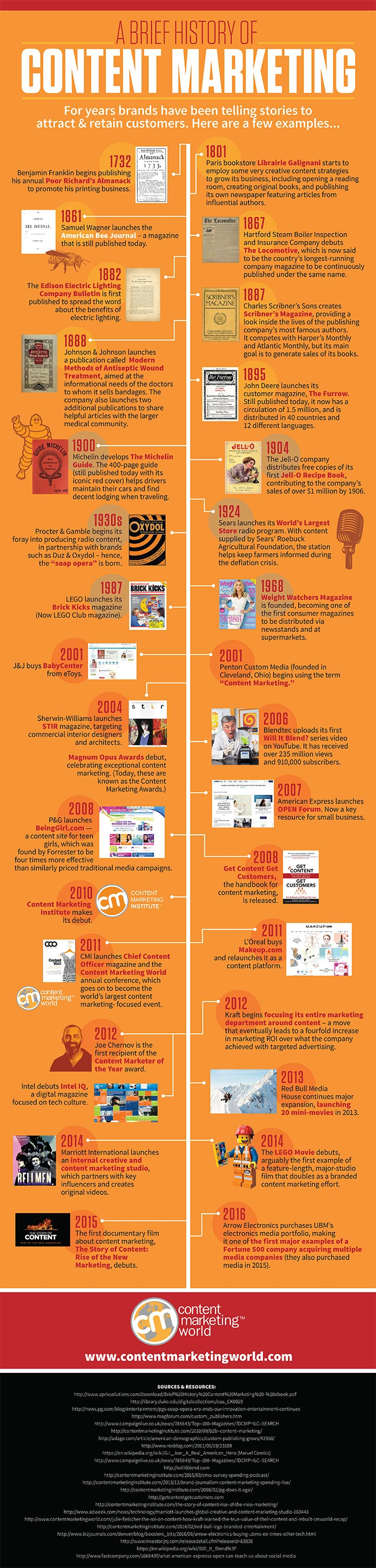 History-of-Content-Marketing-Infographic
