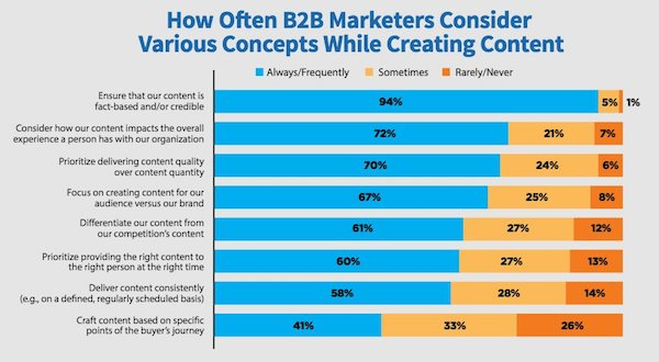 concepts prioritaires content marketing