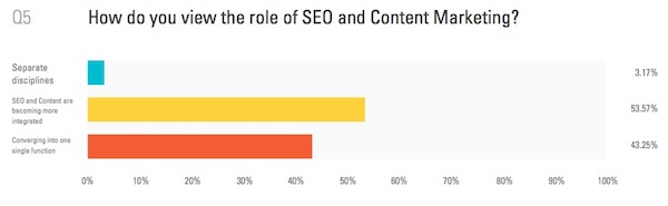 SEO et content marketing