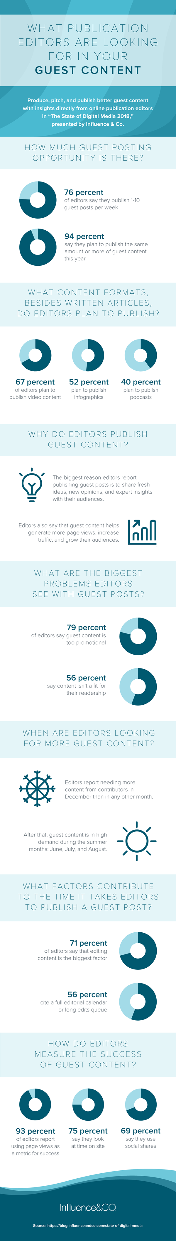 infographie guest blogging