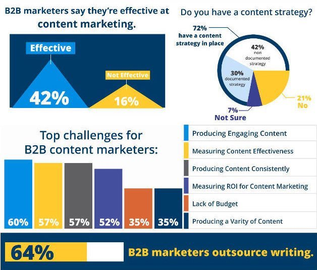 stats content marketing 2018