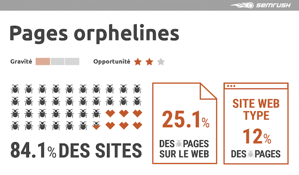 Pages orphelines