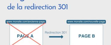 Créer une redirection 301