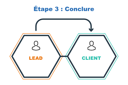 Inbound marketing étape 3