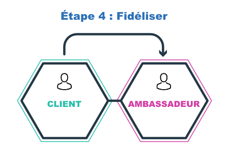 Étape 4 inbound marketing
